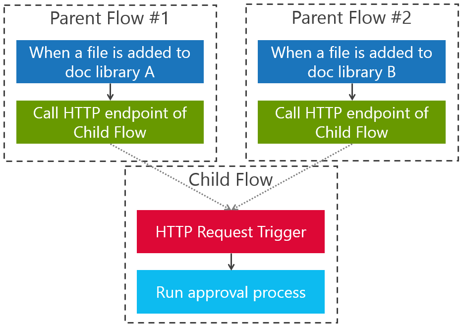 How to build nested flows with the HTTP action | Flow Blog